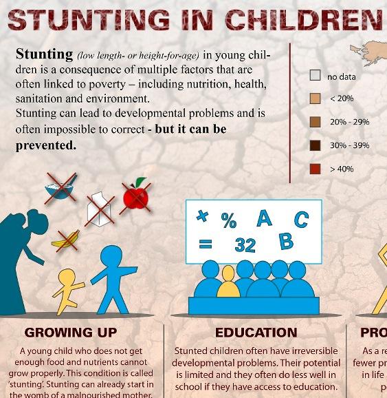 stunting in children 1