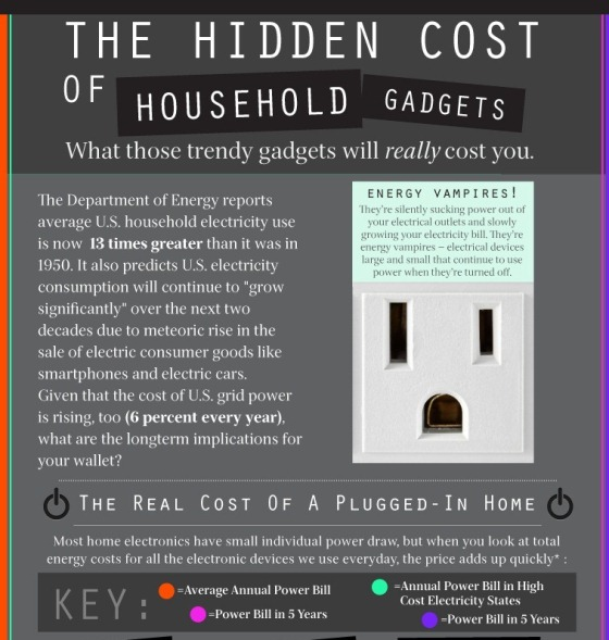 the hidden cost of household gadgets 1