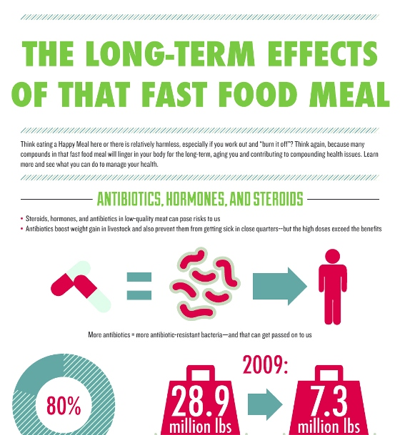 Long Term Effects Of Eating Fast Food