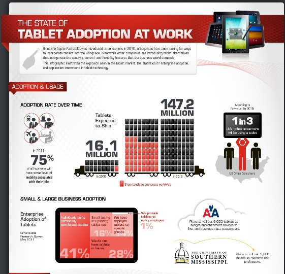 the state of tablet adoption at work 1