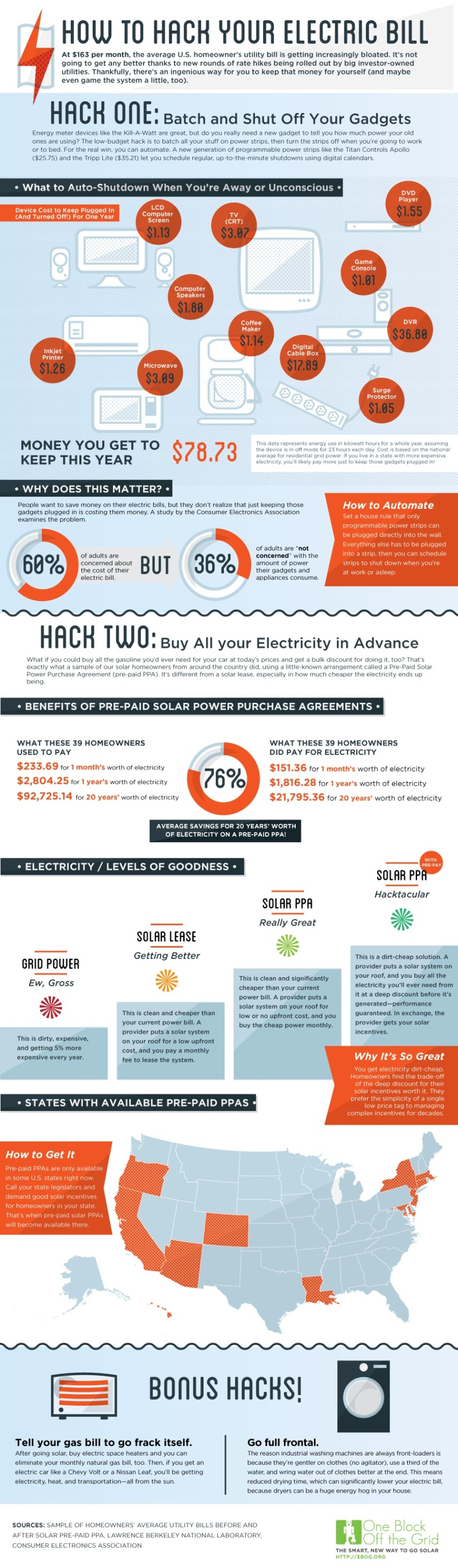 Electric Bill I ~ Top electricity infographics