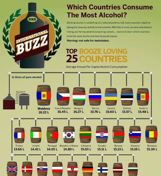 which countries consume the most alcohol 1