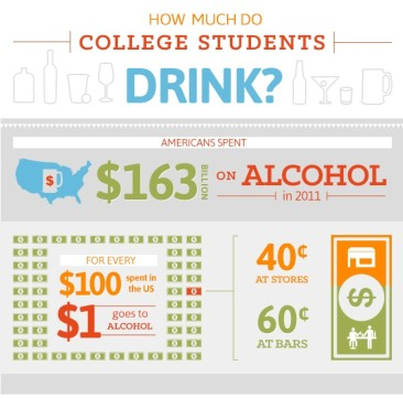 How Much Do College Students Drink?