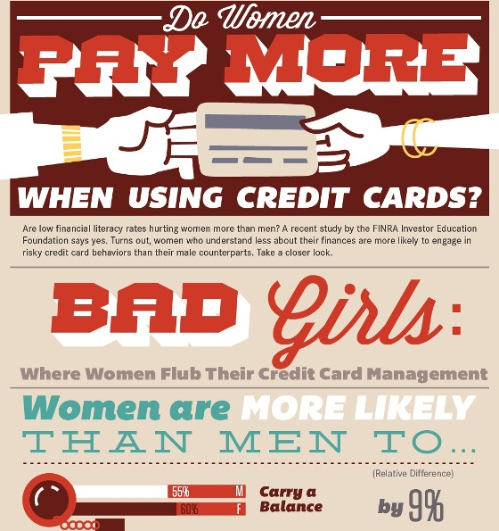 do women pay more when using credit cards 1