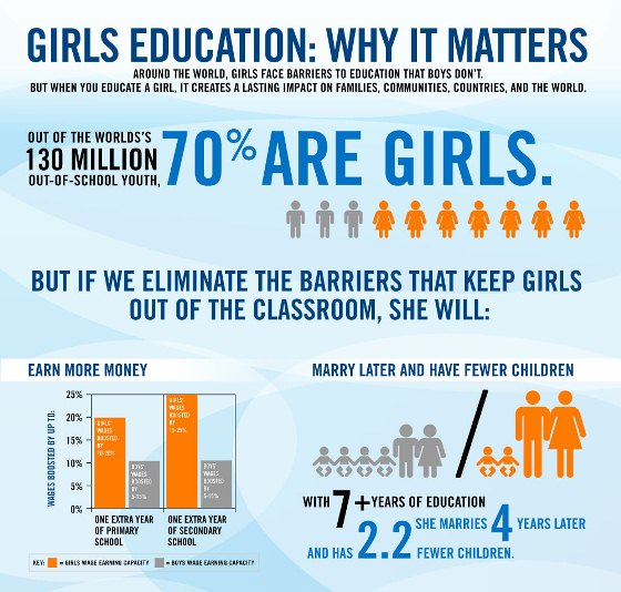 girls education why it matters 1