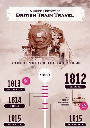 History of British Rail Travel
