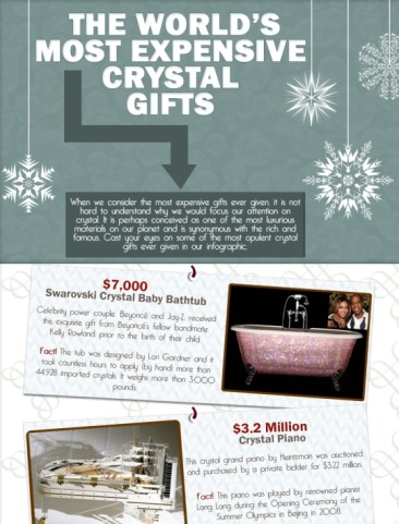 Most Expensive Crystal Gifts