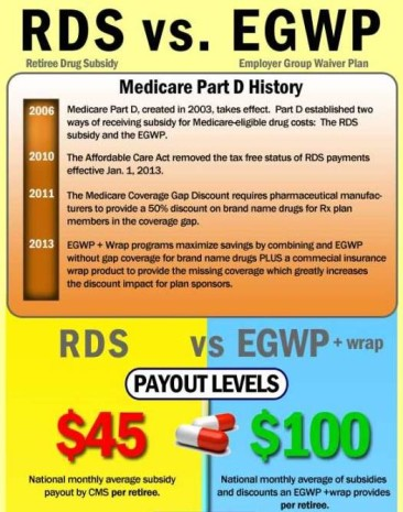 Medicare RDS vs EGWP Plans
