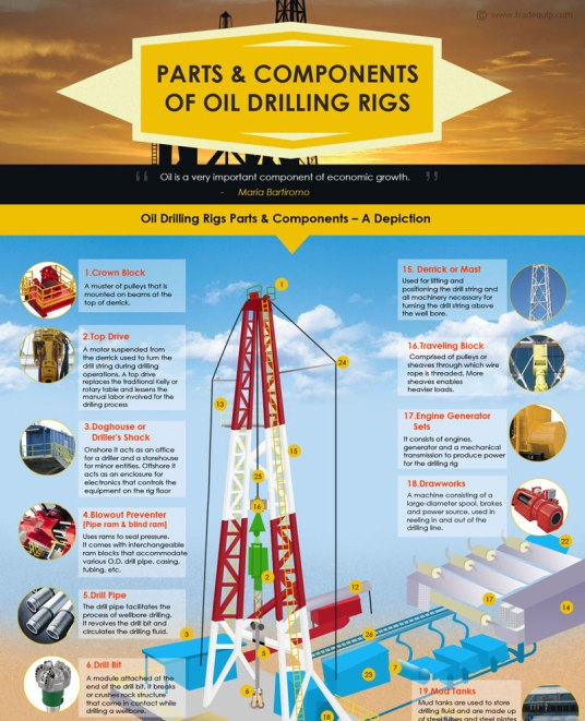 oil drilling rigs 101