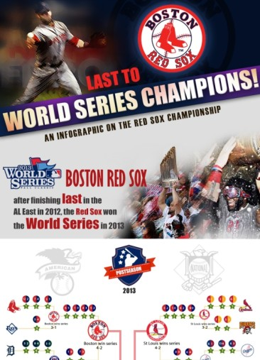 World 2013 Series Championship: Boston Red Sox