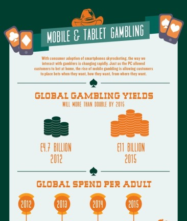 The Growth of The Mobile Gambling Industry
