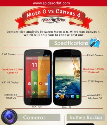 Moto G vs Micromax Canvas 4: Which phone should you buy?