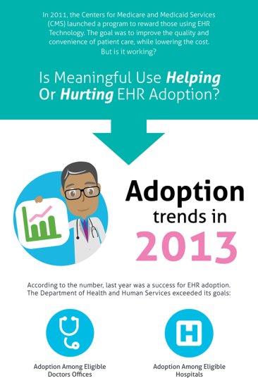 The Effects of Meaningful Use on EHR Adoption