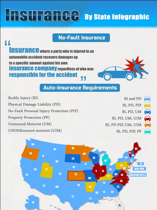 insurance by state