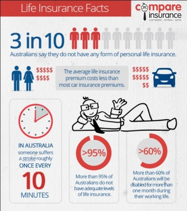 Life Insurance Facts Australia
