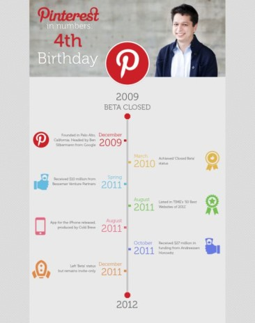 Pinterest in Numbers