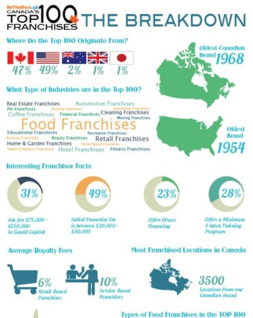 Top 100 Franchises Operating in Canada