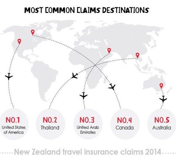Common-claims-destinations