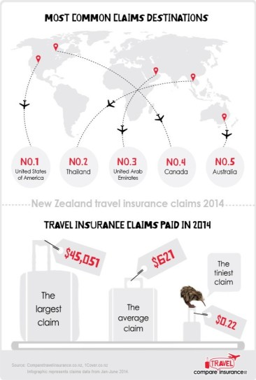 New Zealand Travel Insurance Claims 2014