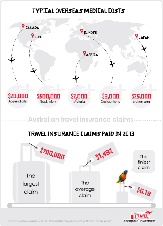 how to claim back travel insurance
