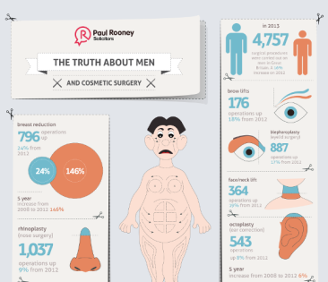 The Truth About Men and Cosmetic Surgery
