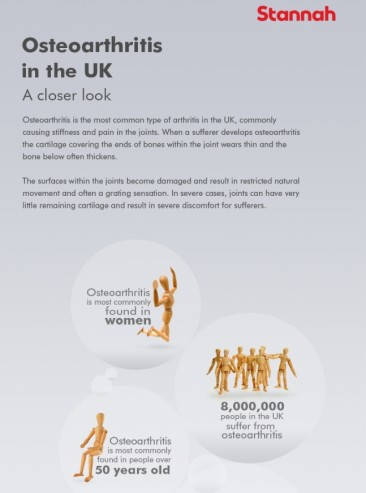 Osteoarthritis in the UK: A closer look