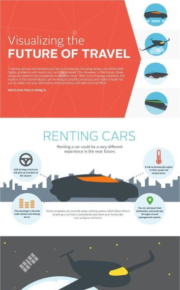 Visualizing The Future of Travel