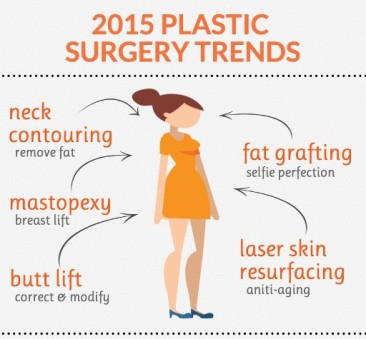 2015 Plastic Surgery Trends