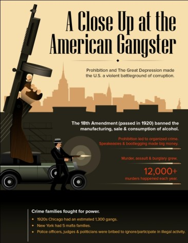 Who were the Great American Gangsters?