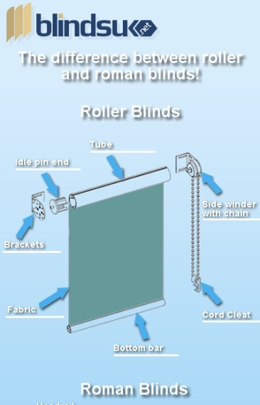 The Difference between Roller and Roman Blinds