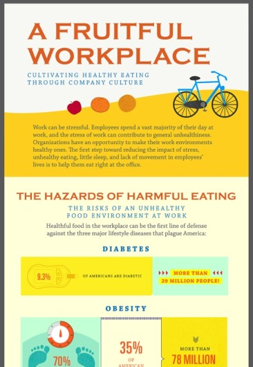 The Risks of an Unhealthy Food Environment at Work