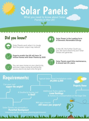 What you need to know about Solar Panels! [Infographic]