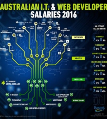 Web & IT Salary Figures 2016