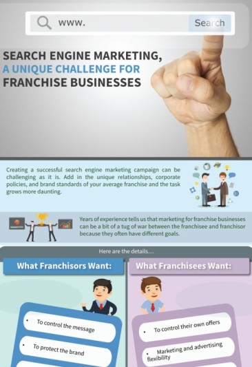 Search Engine Marketing Campaigns are a Must for Franchise Businesses but can be Quite Challenging