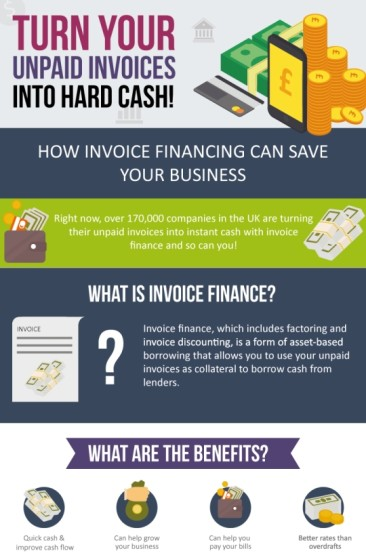 How Invoice Financing Can Save Your Business?