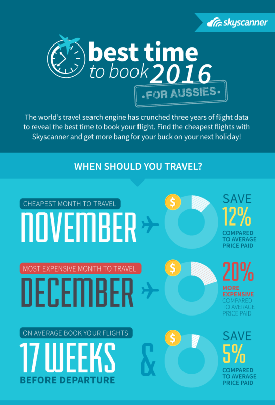 Best time to book flights from australia for Best booking site for flights
