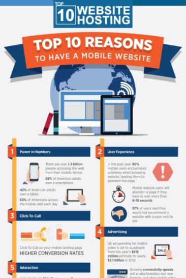 Top 10 Reasons to Have a Mobile Website