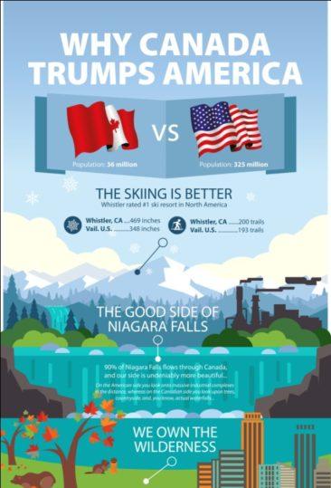 Why Canada Trumps America?