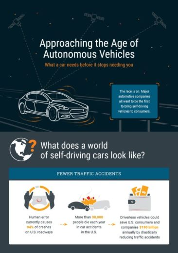Self Driving Car Infographic