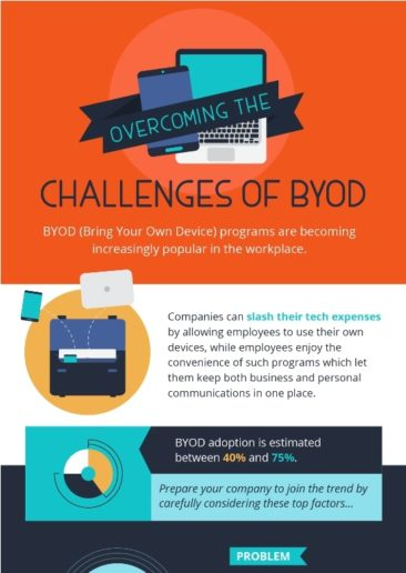 Overcoming the Challenges of BYOD