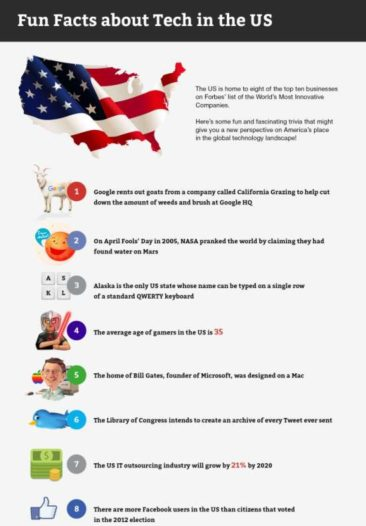 Fun Facts about the USA Tech Industry