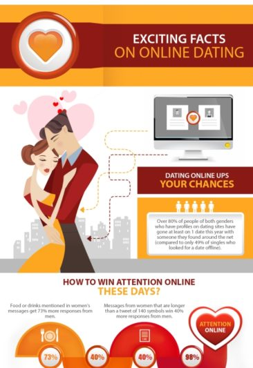 Exciting Facts about Online Dating