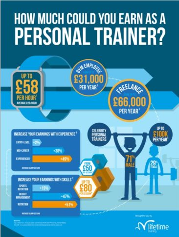 How much you could earn as a personal trainer?