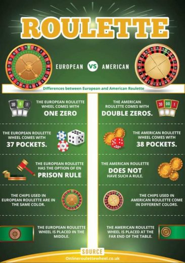 Top differences between American and European Roulette