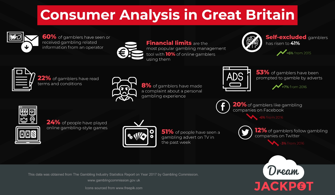 Consumer Analysis In Great Britain