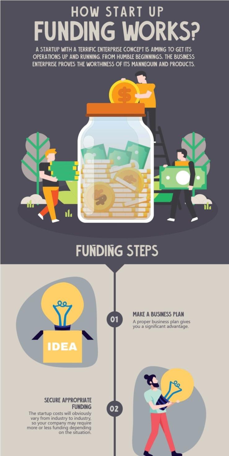 How Start Up Funding Works?