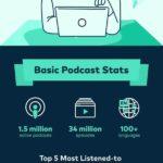Podcast Market Statistics and Insights